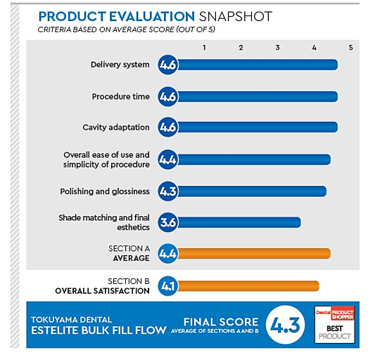 Dental Product Shopper Estelite Bulk Fill Flow Evaluation
